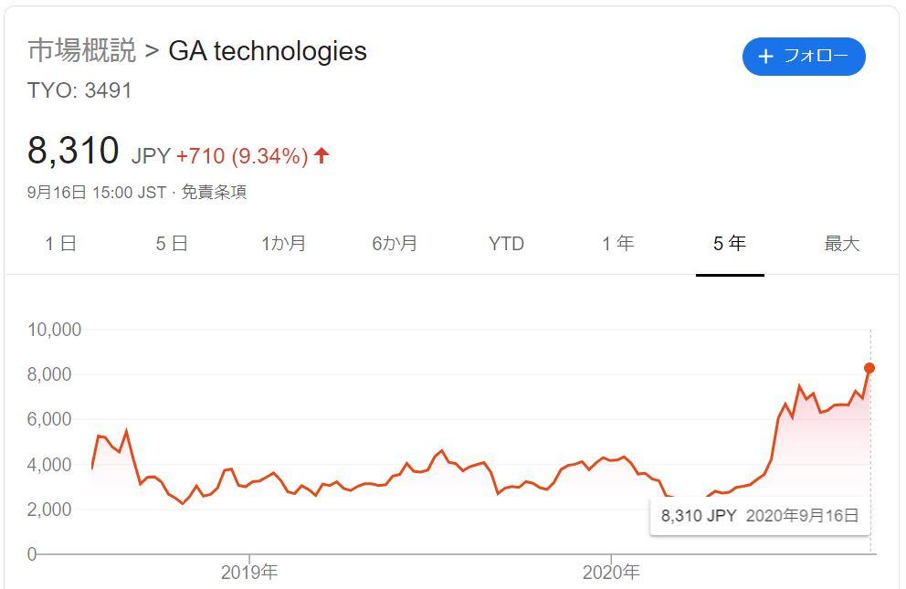 GA technologies(3491)の現在の株価